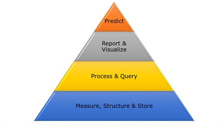 data-hierarchy-of-needsff87971ee5836e3ba5b9ff0000c9b5ac